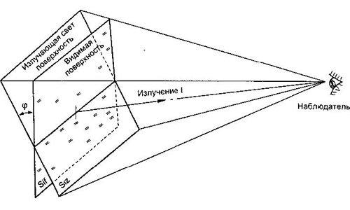Определение яркости